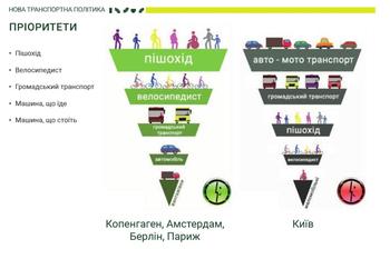 Проект транспортной стратегии Киева: что ждет водителей и пешеходов?