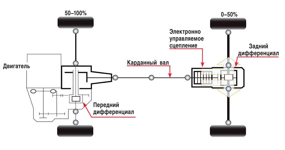 Схема работы полного привода