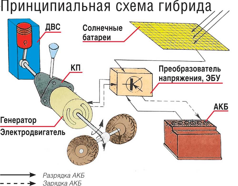 Принципиальная схема гибрида