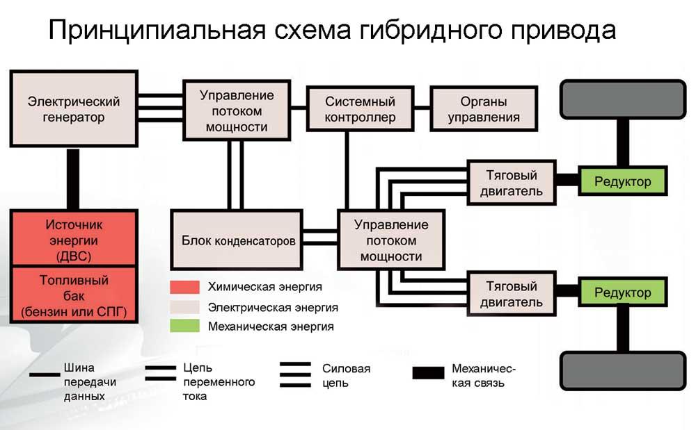 схема гибридного привода