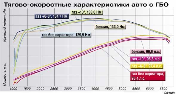 Тягово-скоростные характеристики авто с ГБО