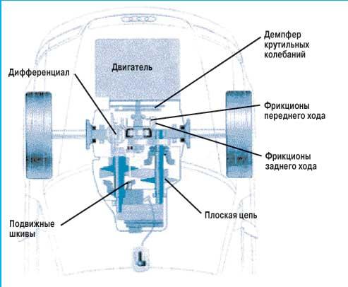 Компоновочная схема автомобиля