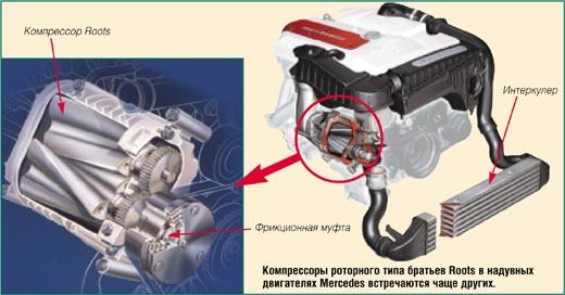 Компрессор в двигатель своими руками