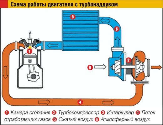 Схема работы двигателя с
