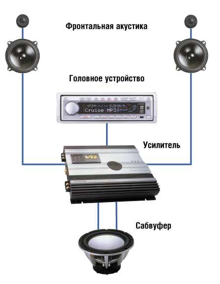 Схема аудиосистемы без тыловой