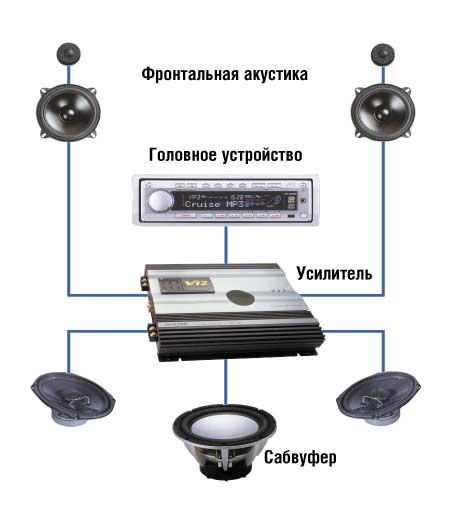 Схема аудиосистемы с