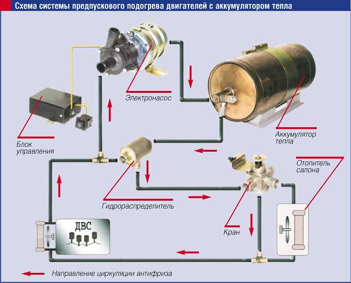 Схема системы предпускового