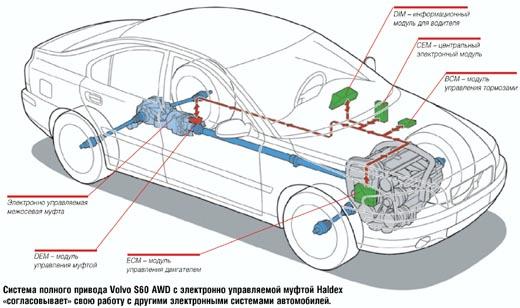 Система полного привода Volvo