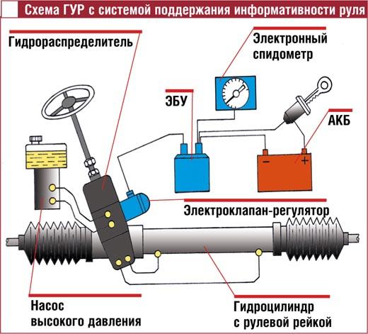 Схема ГУР с системой