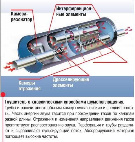 Схема как сделать огонь из глушителя - Bjj66.ru