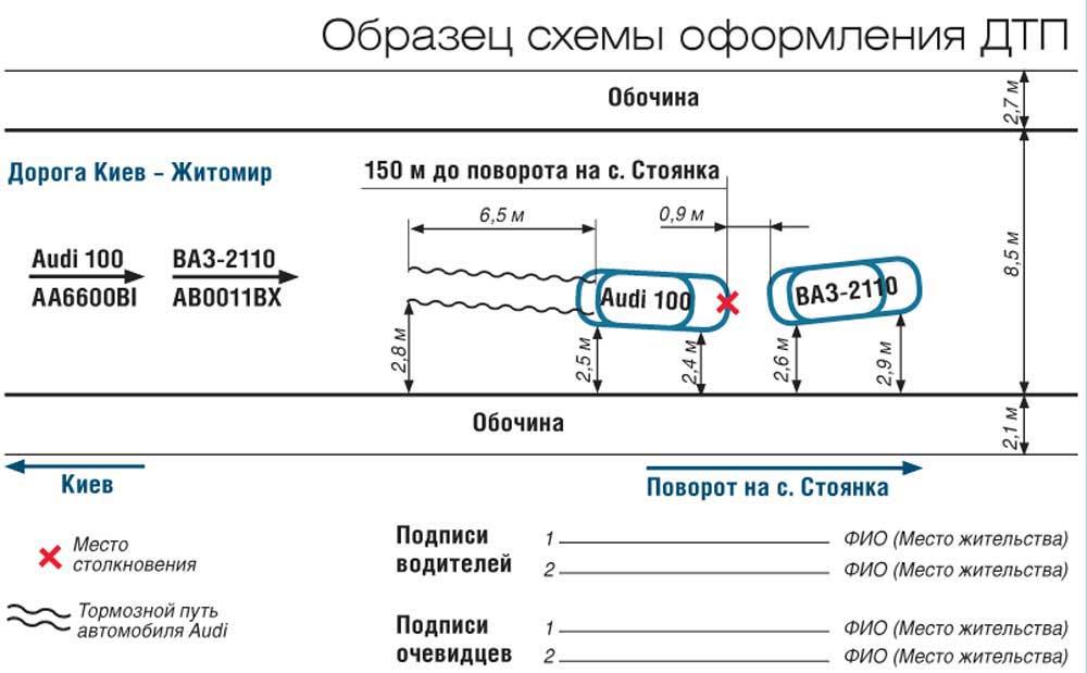 Образец схемы оформления ДТП