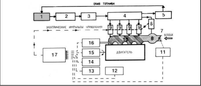 Рис.1 Схема системы впрыска