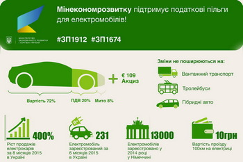 Отмена пошлин на электромобили: что и насколько подешевеет? (Инфографика)