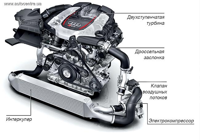 Дизели Audi