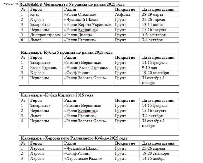 Раллийные сенсации Украины 2015 года: календарь событий.