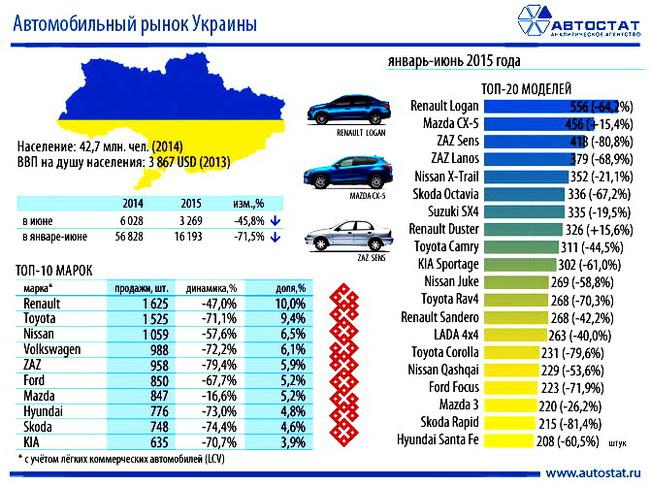 Топ-10 cамых продаваемых кроссоверов в Украине