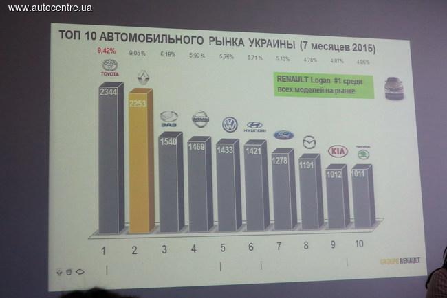 Renault укрепляет позиции в Украине