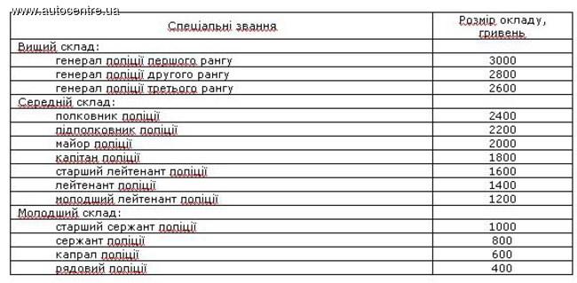 данный Зарплата полицейского в россии в 2017 году таблица найти