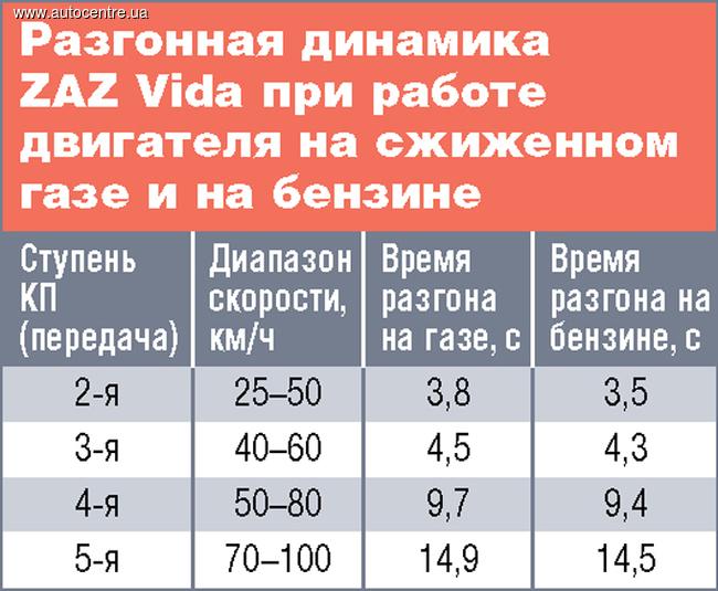 naskolko-effektivno-zavodskoe-gbo-na-zaz-vida-15