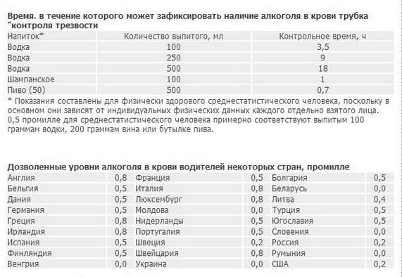 Допустимое содержание алкоголя для водителей в разных странах