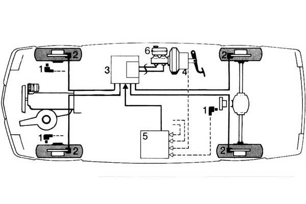 Рис.1 Схема электрогидравлического тормоза фирмы «Bosch»: 1 - датчики угловой скорости колес, 2 - колесные тормозные механизмы, 3 - электрогидравлический исполнительный механизм с устройством «аварийного» торможения, 4 - датчик хода педали тормоза5 - блок управления, 6 - «аварийный» привод тормозов.