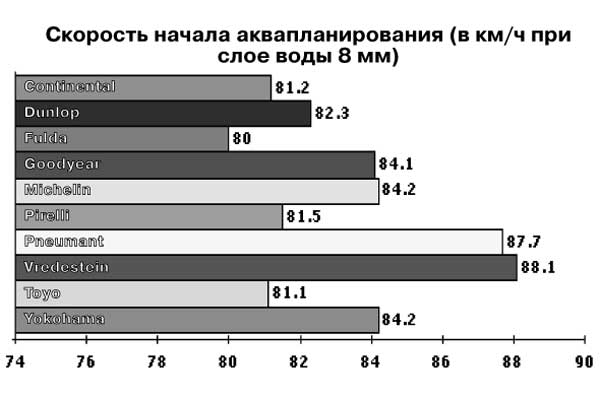 Скорость начала аквапланирования (в км/ч при слое воды 8 мм)