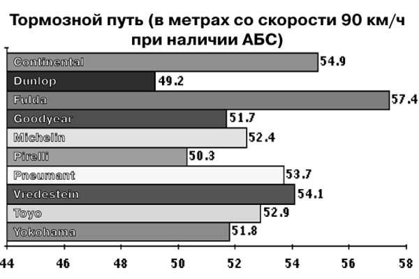 Тормозной путь (в метрах со скорости 90 км/ч при наличии АБС)