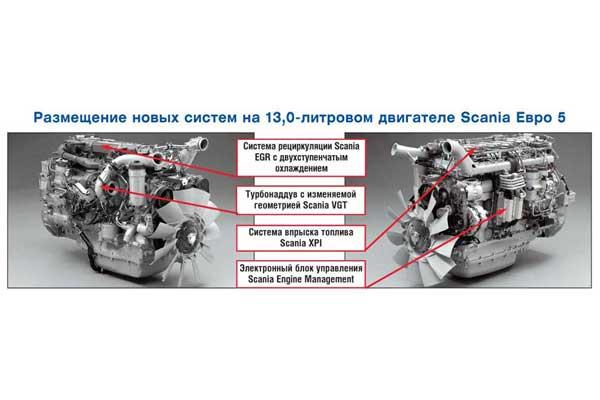 Размещение новых систем на 13,0-литровом двигателе Scania Евро 5