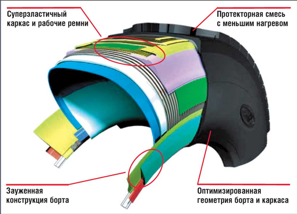 Особенности конструкции дальнорейсовой и региональной шины