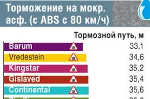 Торможение на мокром асфальте (с ABS с 80 км/ч)