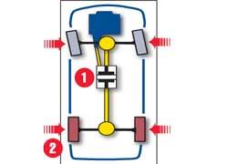Система полного привода ATTESA E-TS при помощи самоблокирующейся электромагнитной муфты (1), управляемой компьютером, перераспределяет момент по осям от 0:100 до 50:50. При резком старте или в поворотах момент на переднюю ось подается заранее, что предотвращает пробуксовку колес и минимизирует риск заноса. Электроника подтормаживает буксующее колесо (2), так что в сложных условиях тяга направляется к колесам, у которых надежное сцепление с дорогой.