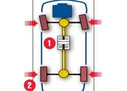 Схема полного привода Symmetrical AWD в Subaru Tribeca напоминает таковую у «эр икса». В отличие от «Лексуса», за распределением момента по осям следит электронно управляемая муфта (1). При нормальной езде крутящий момент равномерно распределяется между всеми колесами. Но как только одно или несколько из них начинают пробуксовывать, они подтормаживаются (2), а избыточная тяга передается соседним.