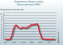 Загруженность Киева в течение буднего дня (весна 2008)*