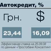 Автокредит, %