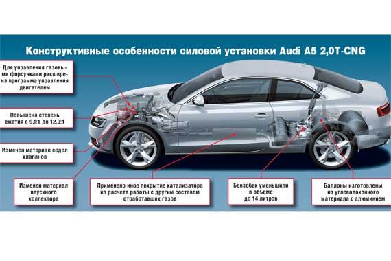 Конструктивные особенности силовой установки Audi A5 2,0Т-CNG