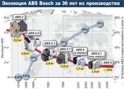 Эволюция ABS Bosch за 30 лет их производства