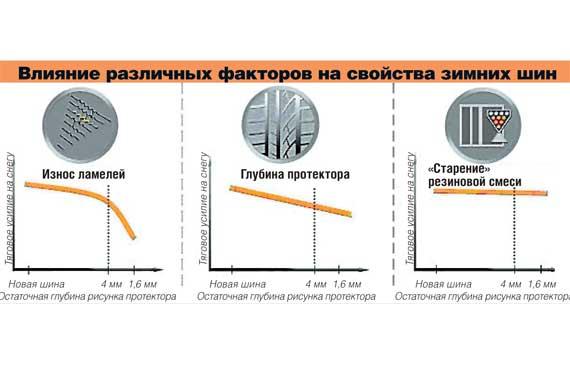 Влияние различных факторов на свойства зимних шин