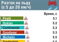 Разгон на льду (с 5 до 20 км/ч)