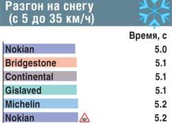 Разгон на снегу (с 5 до 35 км/ч)