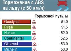 Торможение с ABS на льду (с 50 км/ч)