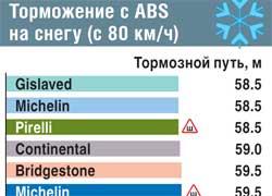 Торможение с ABS на снегу (с 80 км/ч)