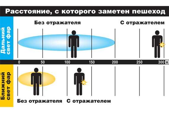 Расстояние, с которого заметен пешеход