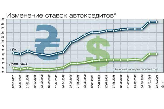 Изменение ставок автокредитов