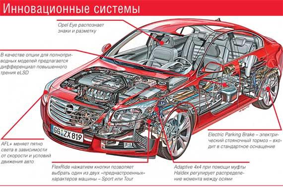 Opel Insignia. Инновационные системы