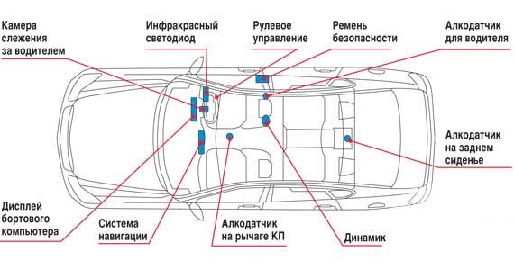 Компания Nissan приступила к испытаниям автомобилей, оснащенных анализатором дыхания водителя. Электроника не позволит завести машину, если за руль сядет нетрезвый человек.