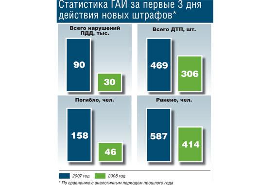 Статистика ГАИ за первые 3 дня действия новых штрафов