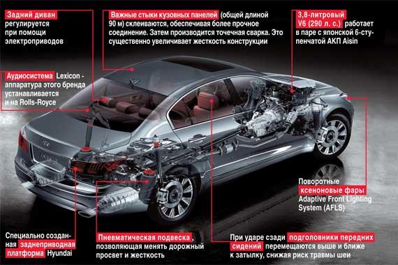 Инновации Hyundai Genesis