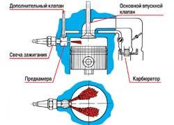 Форкамерно-факельная система зажигания