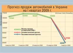 Прогноз продаж автомобилей в Украине на I квартал 2009 г.