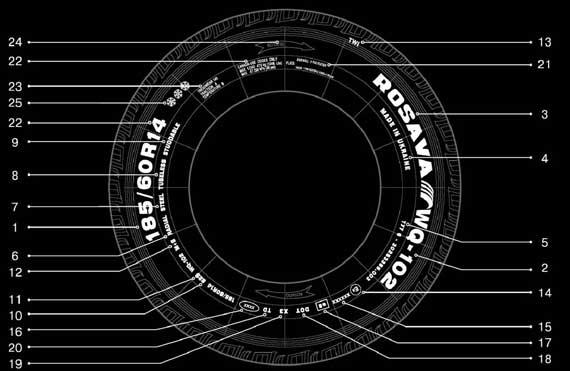 Обозначения на боковине шины
